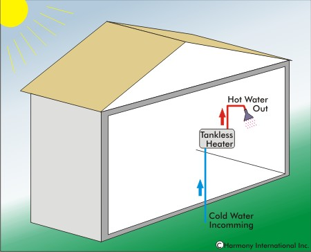 Energy Consumption and Green House Gas Emission Reduction Opportunities Available by Increasing the Efficiency of Residential Water Heaters By Charles W. Adams